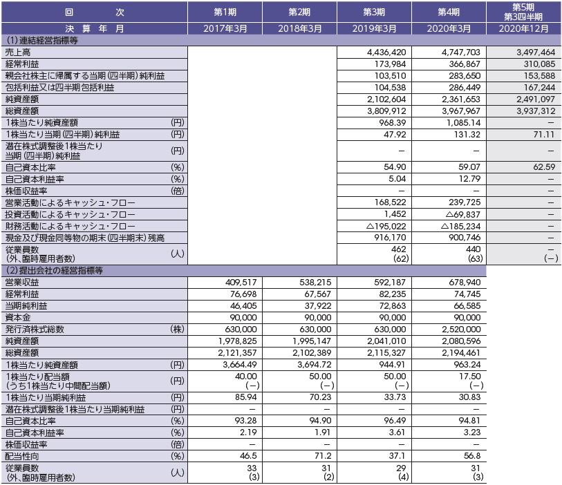 HCSホールディングス(4200)IPO経営指標