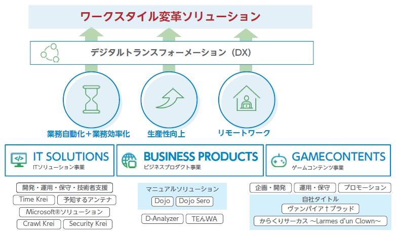テンダ(4198)IPO事業内容