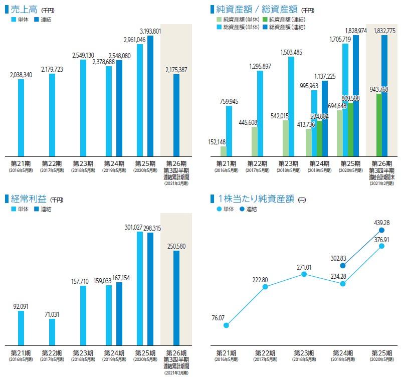 テンダ(4198)IPO売上高及び経常利益