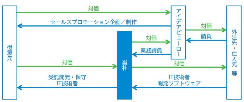 テンダ(4198)IPOITソリューション事業