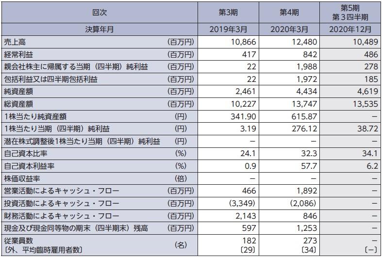 日本電解(5759)IPO経営指標