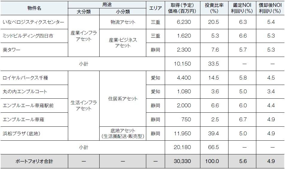東海道リート投資法人(2989)IPOポートフォリオ概要