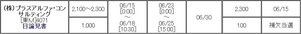 プラスアルファ・コンサルティング(4071)IPO補欠当選松井証券