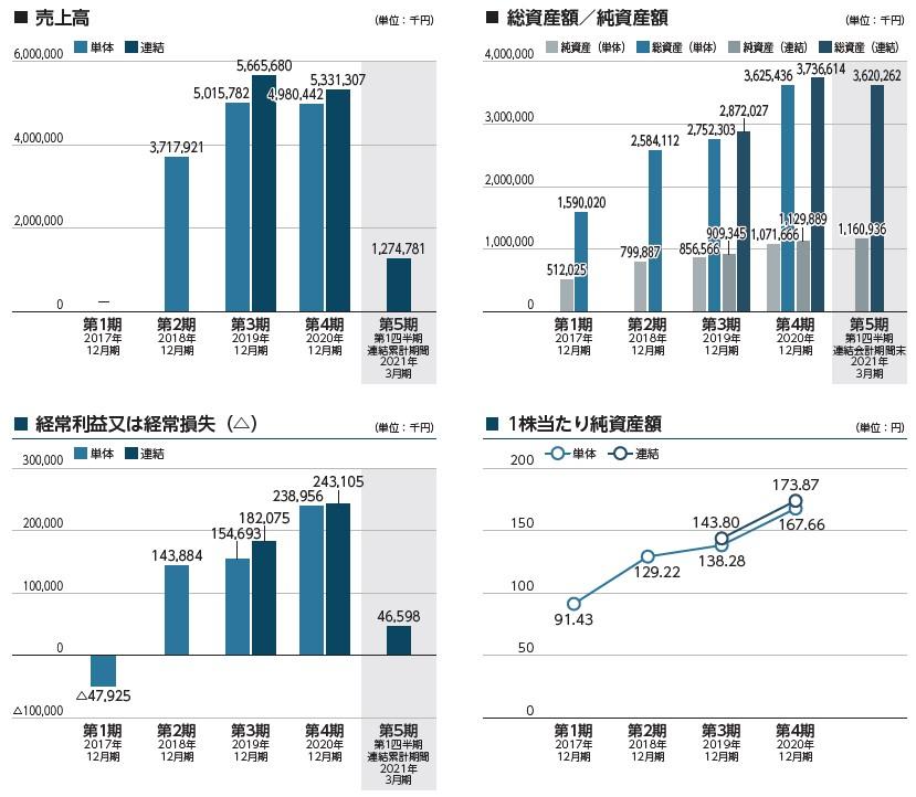 ラキール(4074)IPO売上高及び経常損益