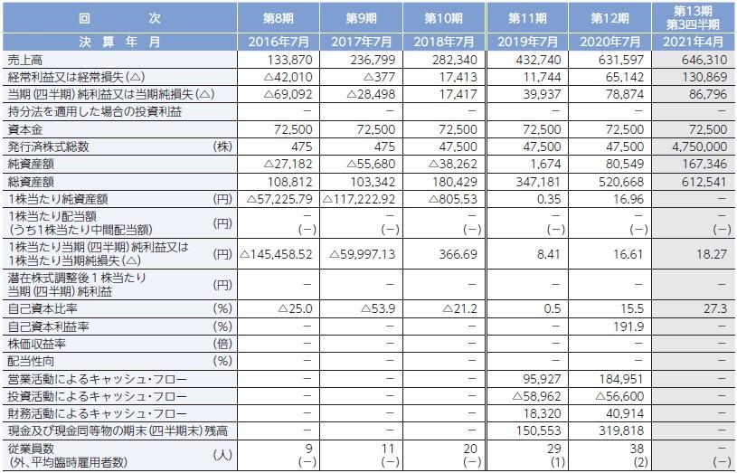 ブレインズテクノロジー(4075)IPO経営指標
