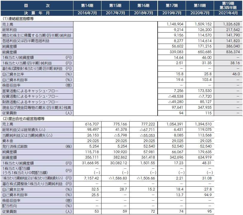 デリバリーコンサルティング(9240)IPO経営指標