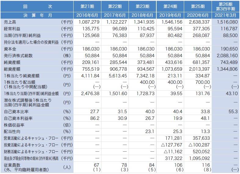 ジィ・シィ企画(4073)IPO経営指標