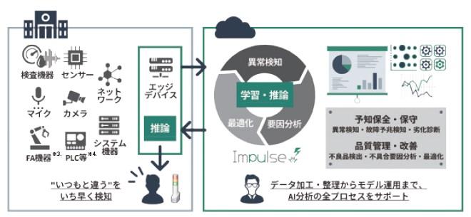 ブレインズテクノロジー(4075)IPO異常検知ソリューションImpulse