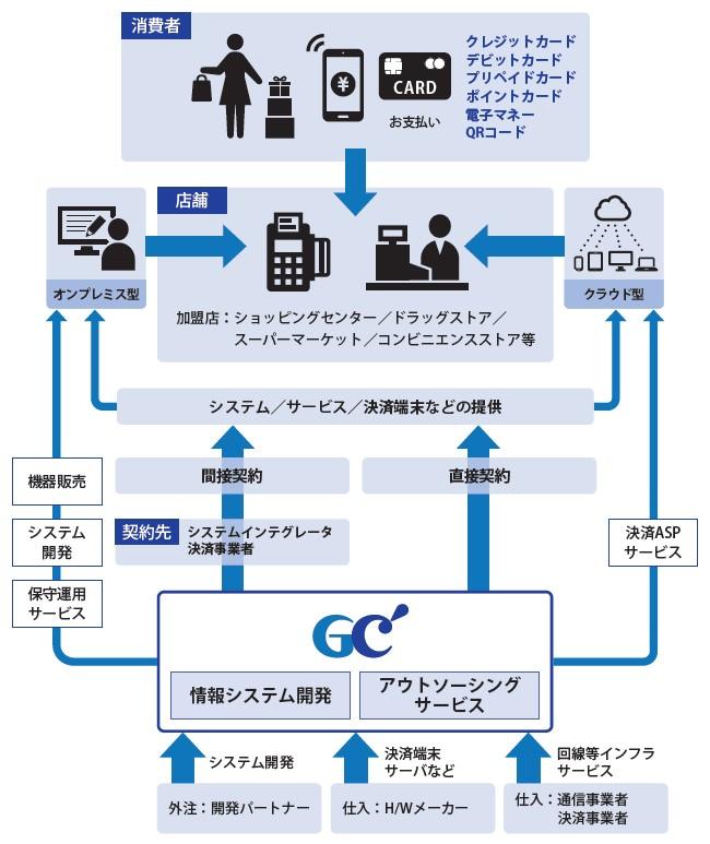 ジィ・シィ企画(4073)IPO事業系統図