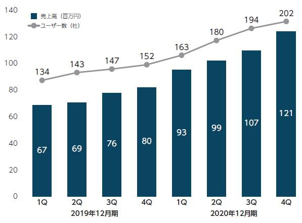ラキール(4074)IPOユーザー数
