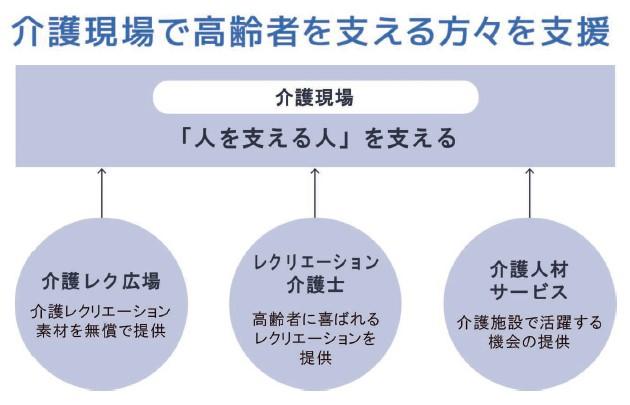 BCC(7376)IPO介護レクリエーション事業
