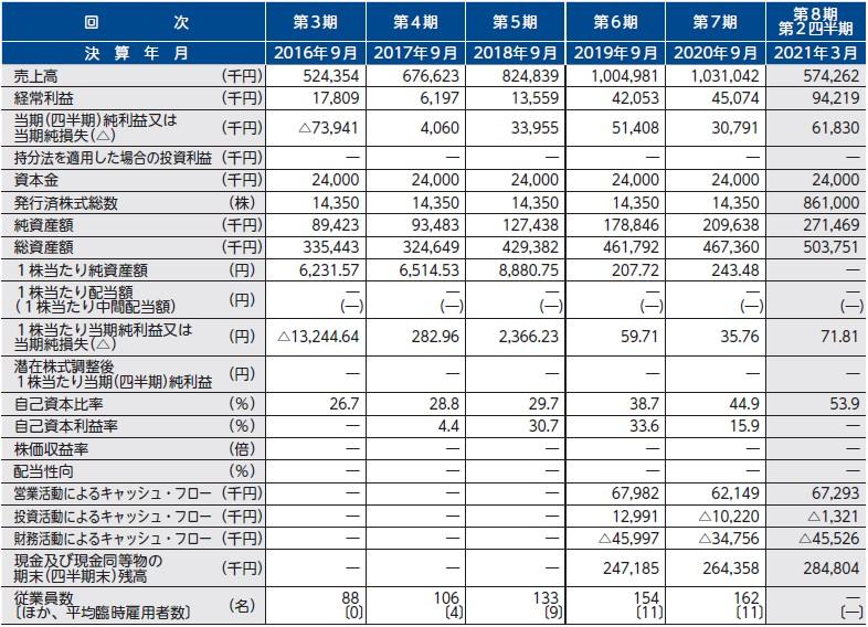 BCC(7376)IPO経営指標
