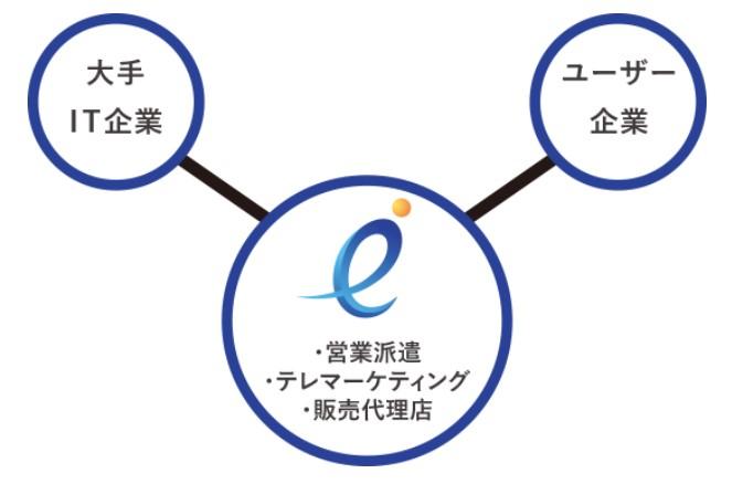 BCC(7376)IPOIT営業アウトソーシング事業及びソリューション事業