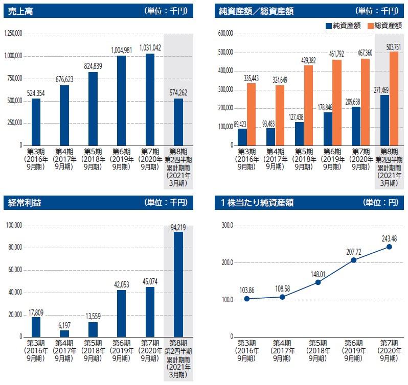 BCC(7376)IPO売上高及び経常利益