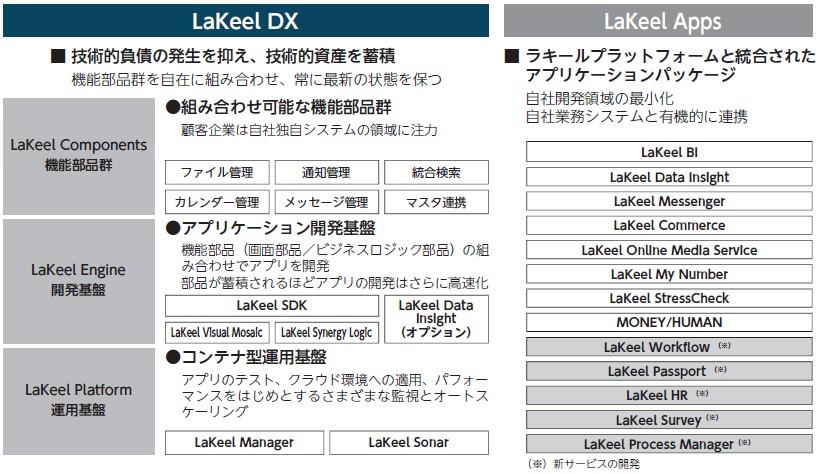 ラキール(4074)IPOLaKeel DX及びLaKeel Apps
