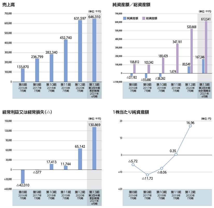 ブレインズテクノロジー(4075)IPO売上高及び経常損益