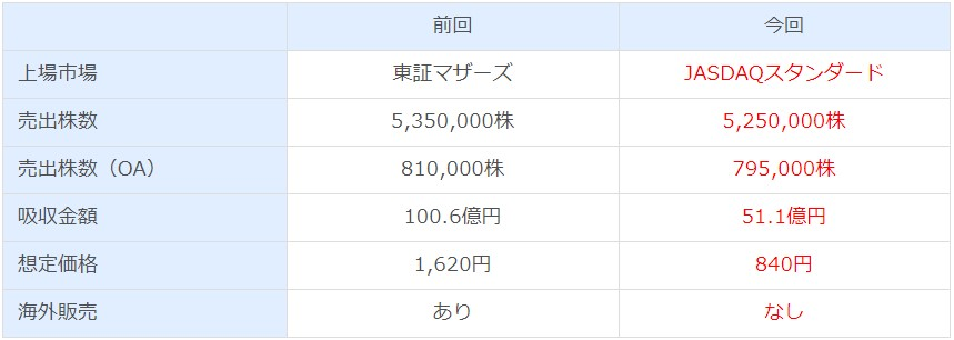 アルマード(4932)IPO変更点