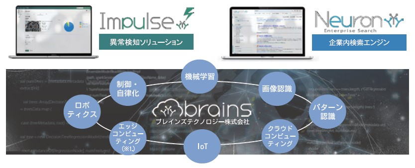 ブレインズテクノロジー(4075)IPO事業内容