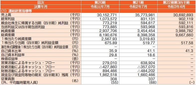 ランドネット(2991)IPO経営指標