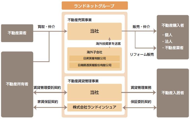 ランドネット(2991)IPO事業系統図