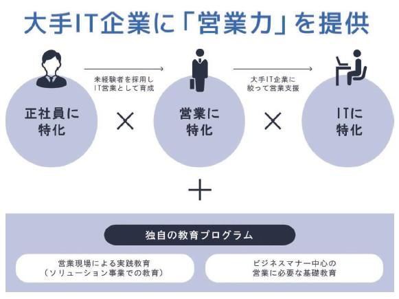 BCC(7376)IPO営業アウトソーシング事業