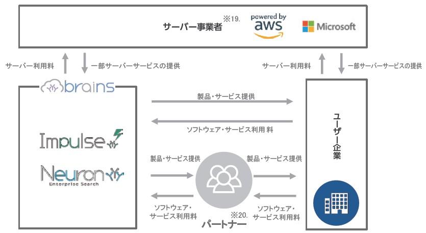 ブレインズテクノロジー(4075)IPO事業系統図