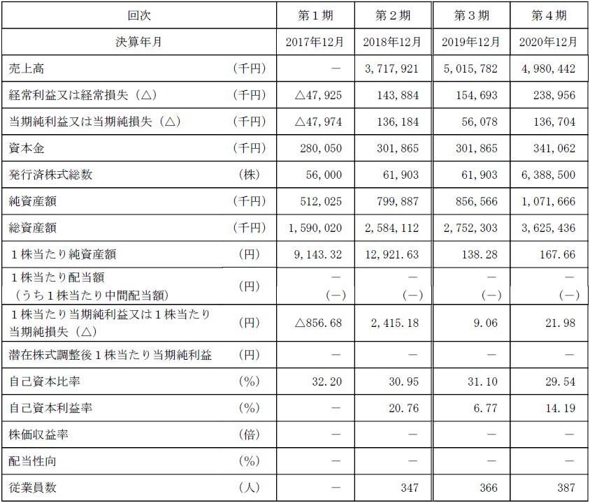 ラキール(4074)IPO経営指標