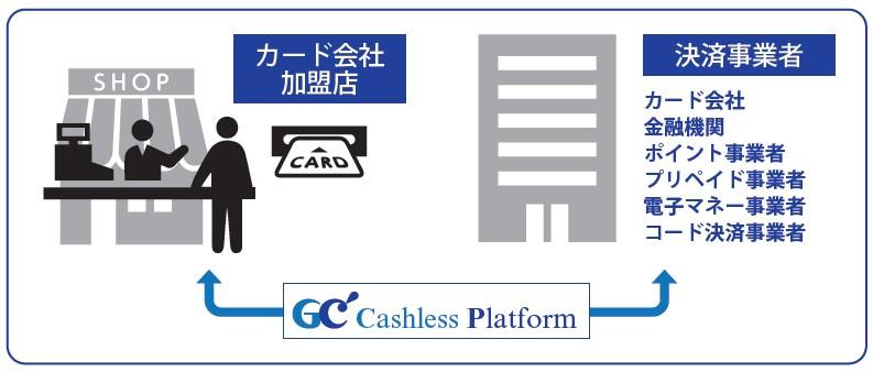 ジィ・シィ企画(4073)IPOサービス概要
