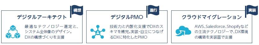 デリバリーコンサルティング(9240)IPOデジタルマイグレーション