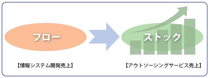 ジィ・シィ企画(4073)IPOビジネスモデル