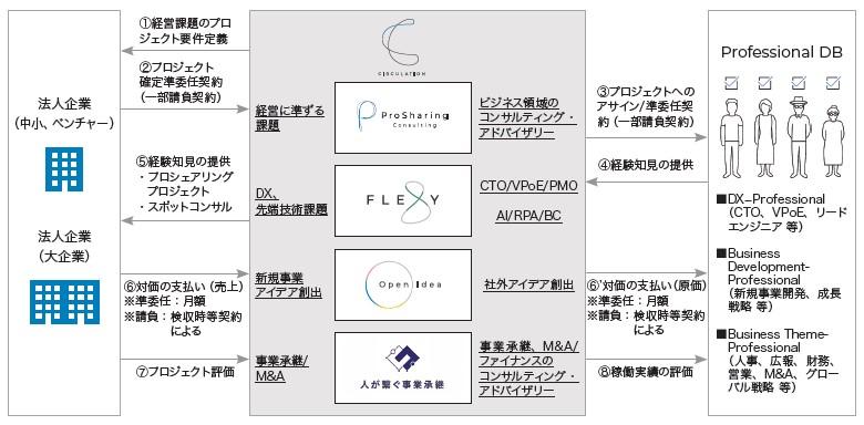 サーキュレーション(7379)IPO事業系統図