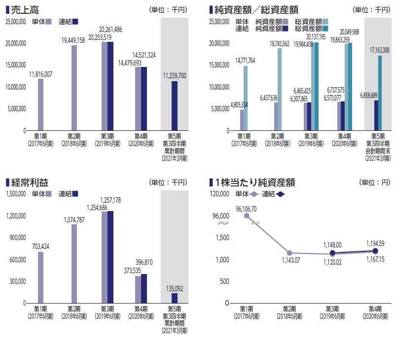 AIメカテック(6227)IPO売上高及び経常利益