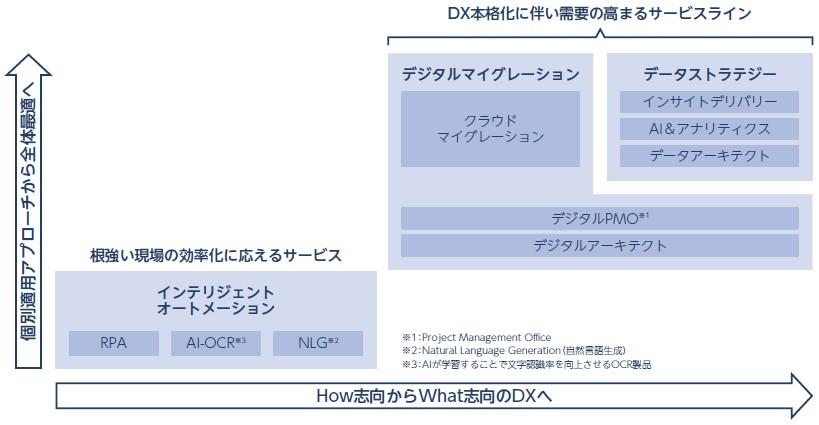 デリバリーコンサルティング(9240)IPO事業内容