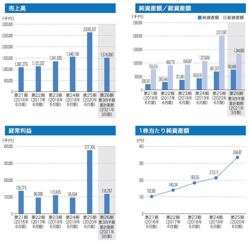 ジィ・シィ企画(4073)IPO売上高及び経常利益
