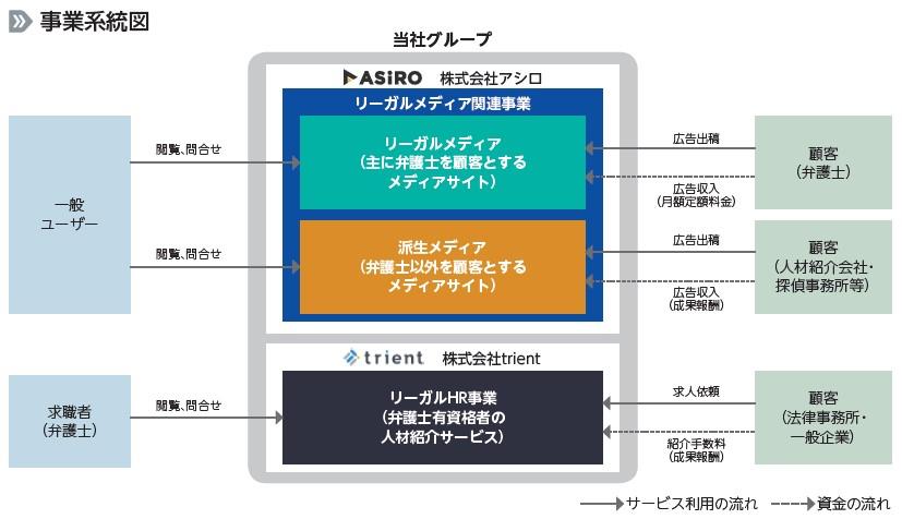 アシロ(7378)IPO事業系統図