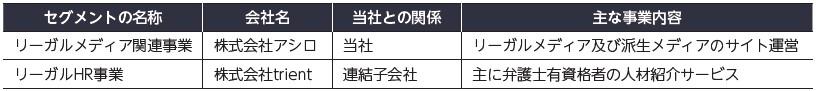 アシロ(7378)IPOセグメント