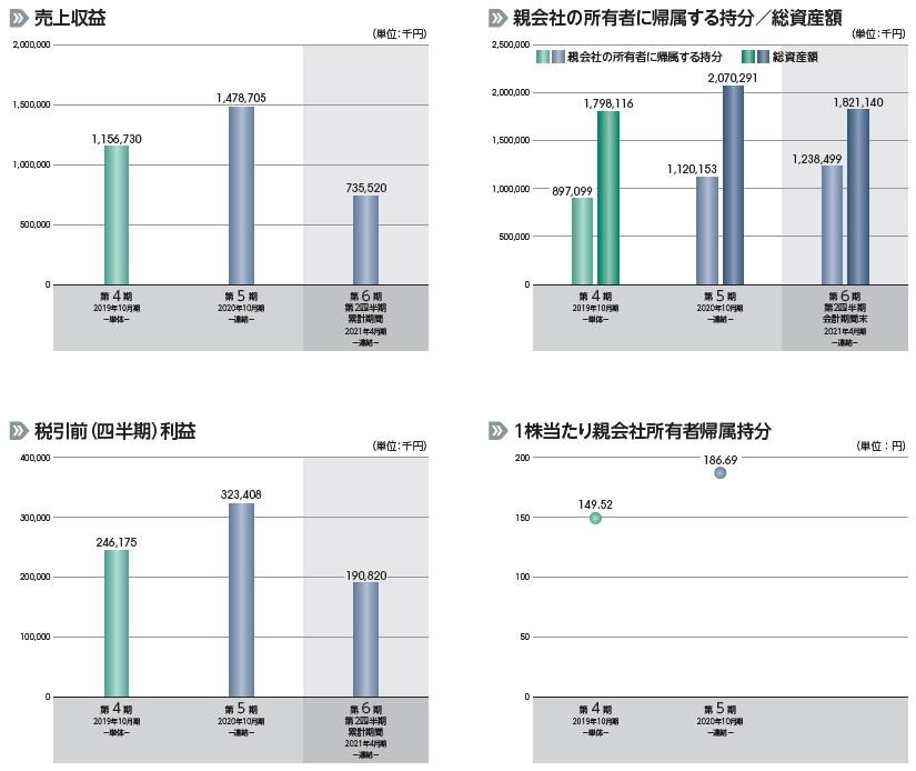 アシロ(7378)IPO売上収益及び税引前利益