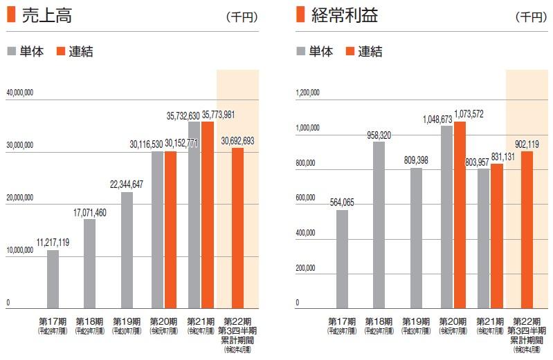 ランドネット(2991)IPO売上高及び経常利益