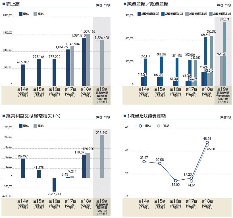 デリバリーコンサルティング(9240)IPO売上高及び経常損益