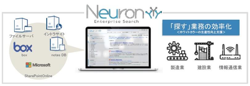 ブレインズテクノロジー(4075)IPO企業内検索エンジンNeuron Enterprise Search