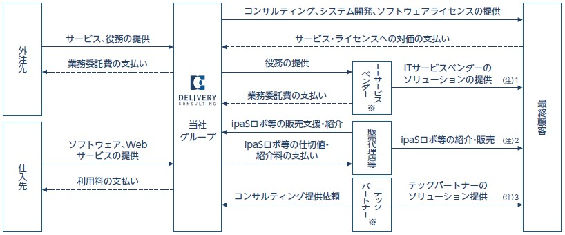 デリバリーコンサルティング(9240)IPO事業系統図