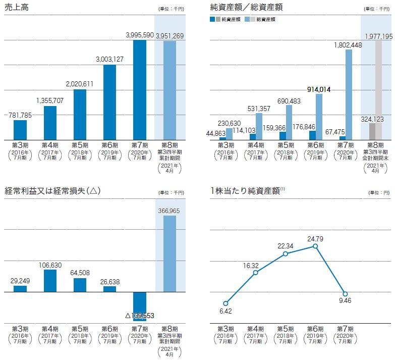 サーキュレーション(7379)IPO売上高及び経常損益