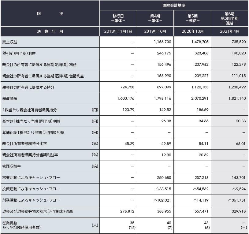 アシロ(7378)IPO経営指標