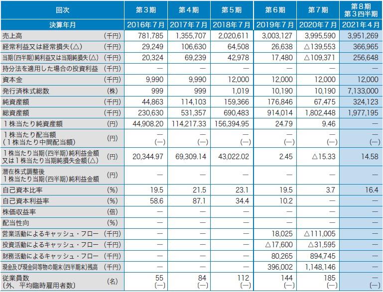 サーキュレーション(7379)IPO経営指標