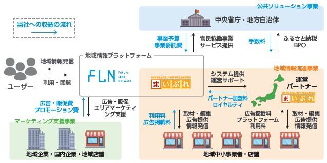フューチャーリンクネットワーク(9241)IPO事業内容