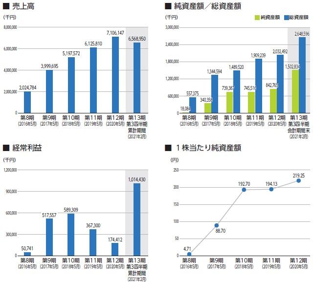 ジェイフロンティア(2934)IPO売上高及び経常利益