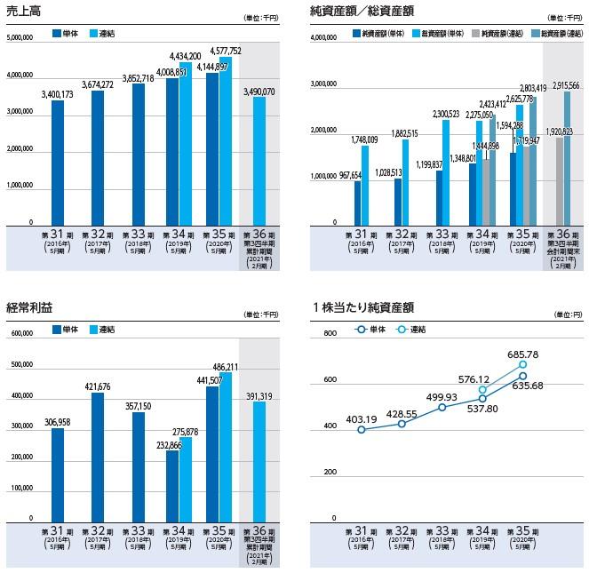 シイエヌエス(4076)IPO売上高及び経常利益