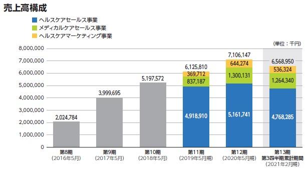 ジェイフロンティア(2934)IPO売上高構成