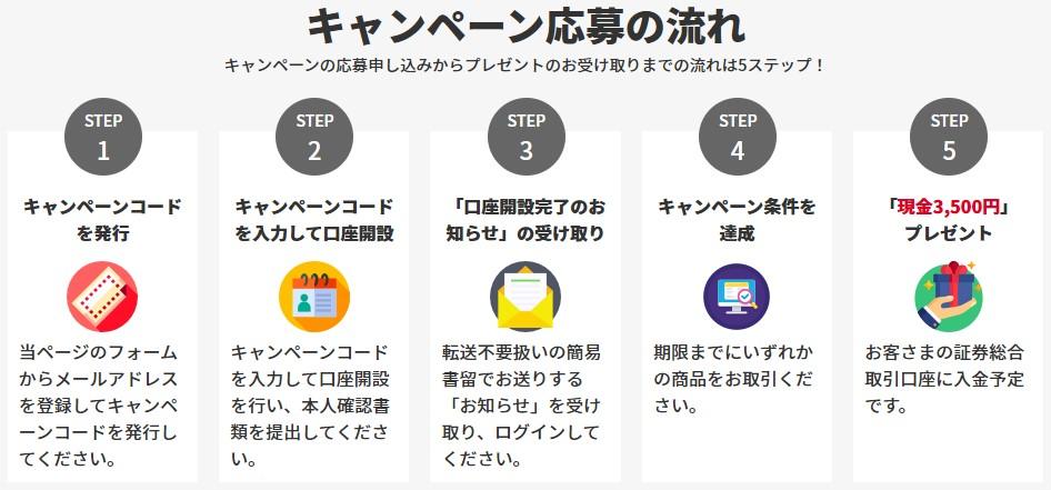 岡三オンライン証券タイアップキャンペーン応募の流れSTEP1-5