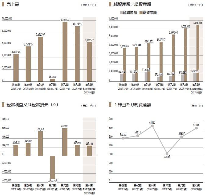 タンゴヤ(7126)IPO売上高及び経常損益